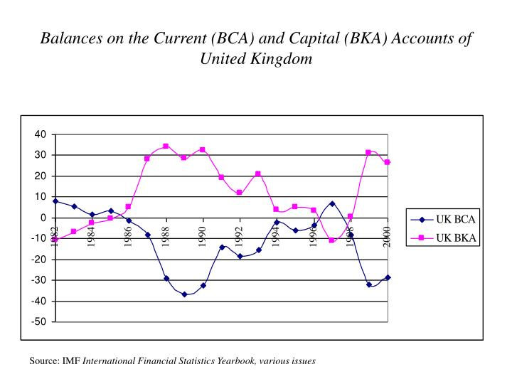 Balances on the Current (BCA) and Capital (BKA) Accounts of United Kingdom