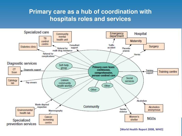 Primary care as a hub of coordination with hospitals roles and services