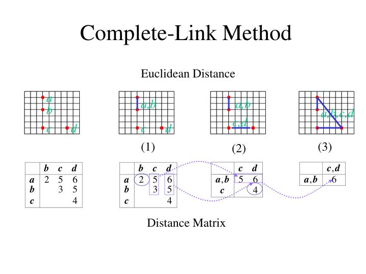 Complete-Link Method
