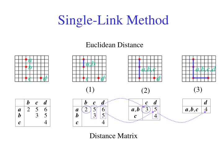 Single-Link Method