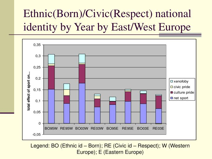Ethnic(Born)/Civic(Respect) national identity by Year by East/West Europe