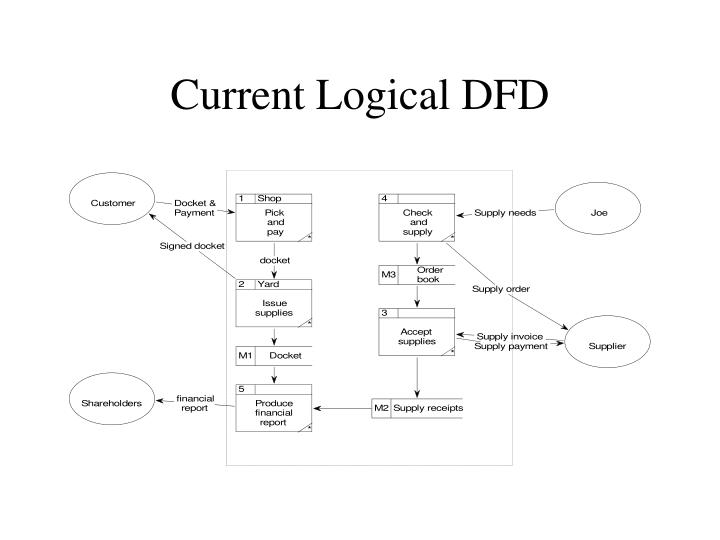 Current Logical DFD