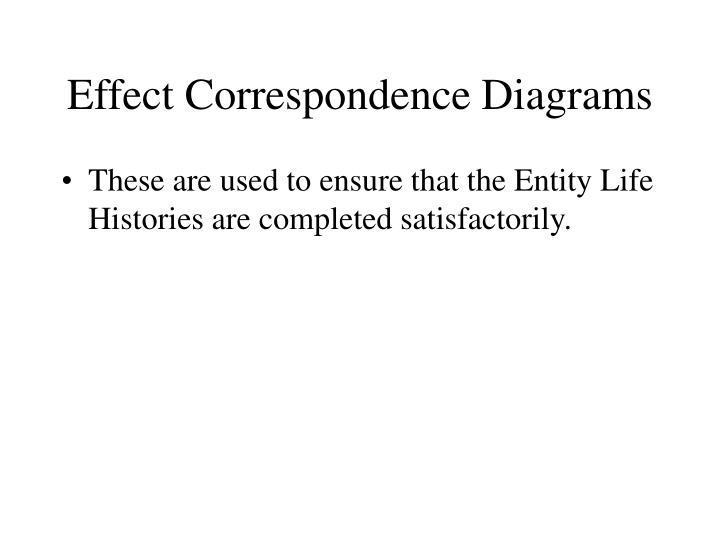 Effect Correspondence Diagrams