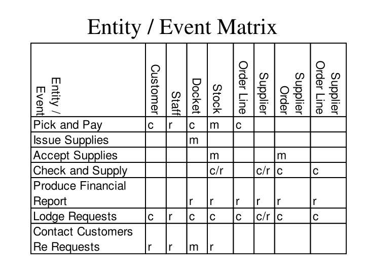Entity / Event Matrix