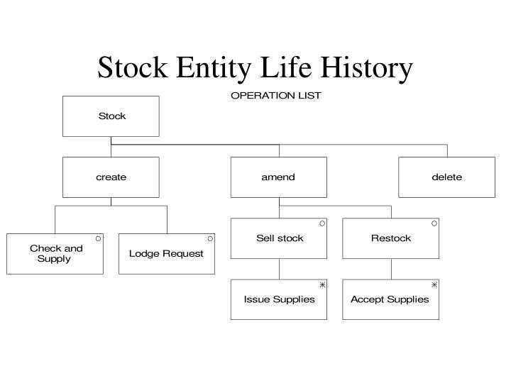 Stock Entity Life History