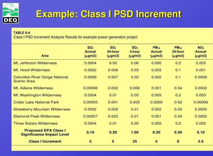 Example: Class I PSD Increment