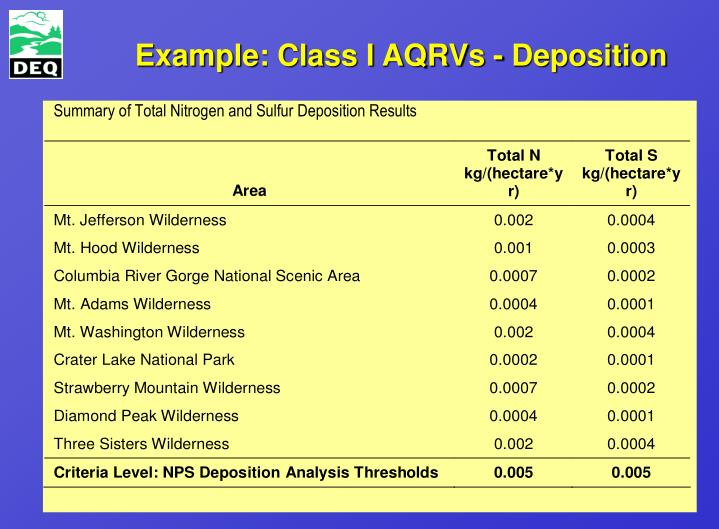 Example: Class I AQRVs - Deposition