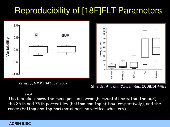 Reproducibility of [18F]FLT Parameters