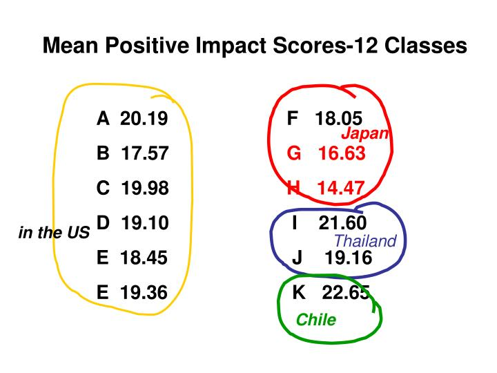 Mean Positive Impact Scores-12 Classes