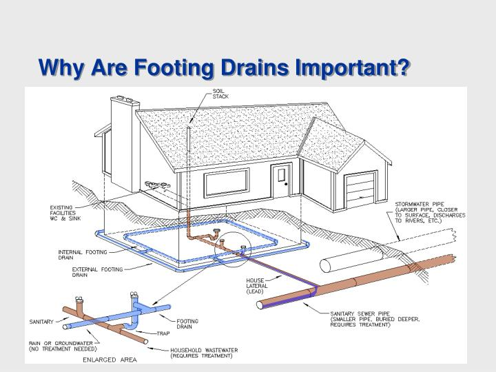Why Are Footing Drains Important?
