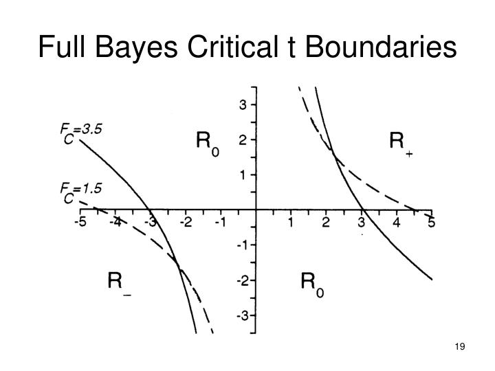 Full Bayes Critical t Boundaries