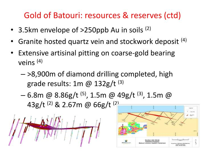 Gold of Batouri: resources & reserves (ctd)