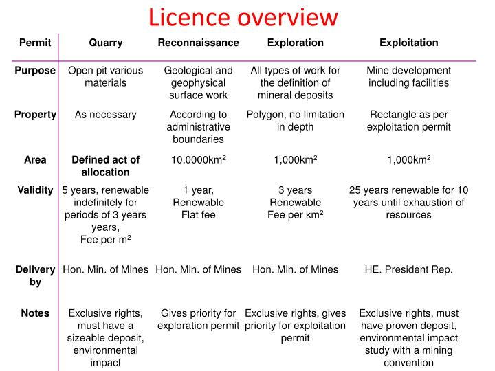 Licence overview