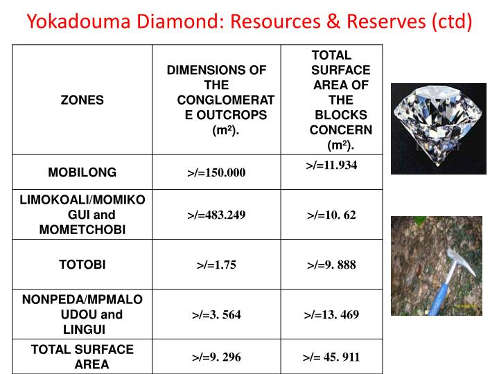 Yokadouma Diamond: Resources & Reserves (ctd)