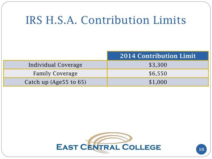IRS H.S.A. Contribution Limits
