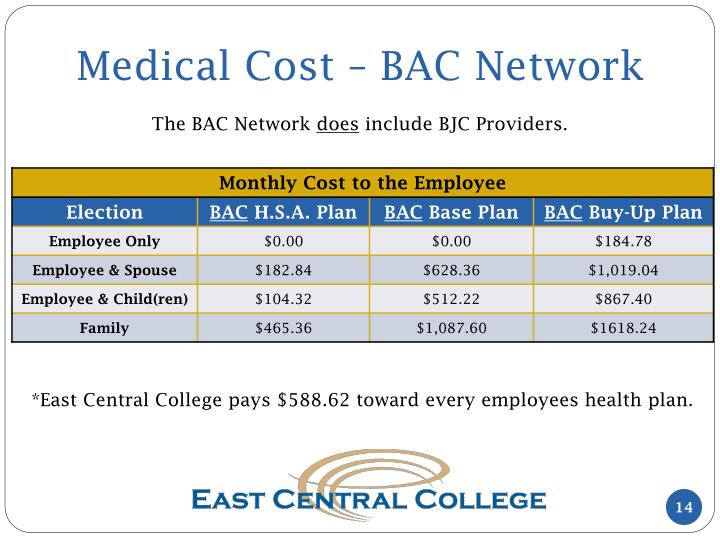 Medical Cost – BAC Network