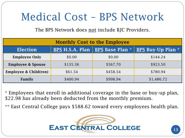 Medical Cost – BPS Network