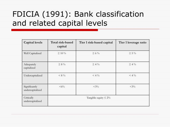 FDICIA (1991): Bank classification and related capital levels