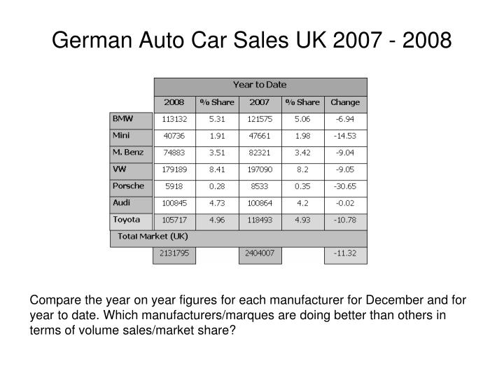 German Auto Car Sales UK 2007 - 2008
