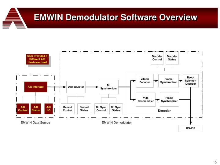 EMWIN Demodulator Software Overview