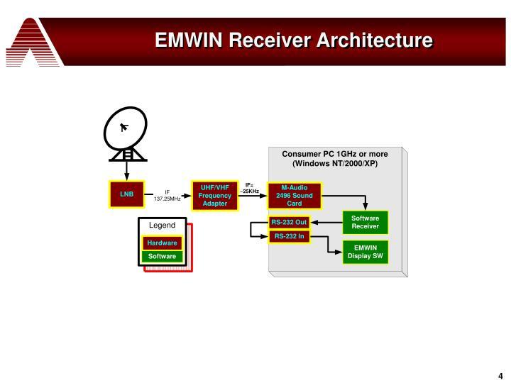 EMWIN Receiver Architecture