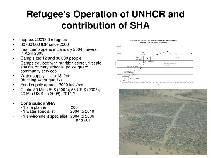 Refugee's Operation of UNHCR and contribution of SHA