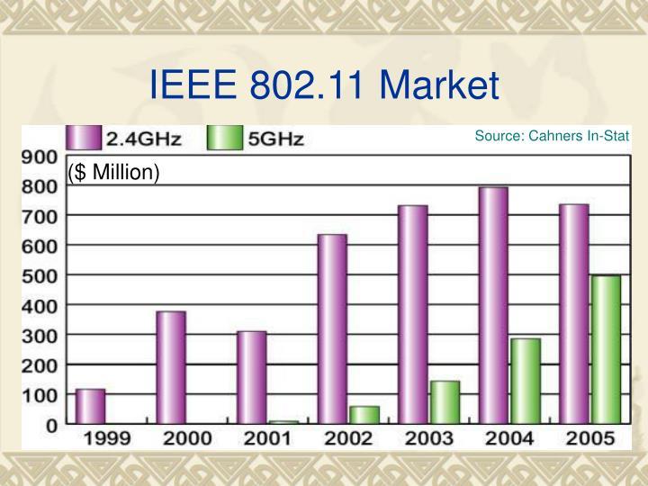 IEEE 802.11 Market