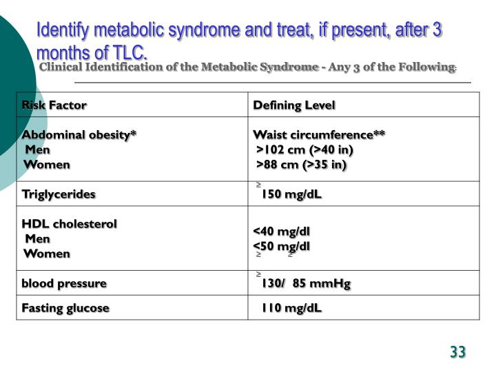 Identify metabolic syndrome and treat, if present, after 3 months of TLC