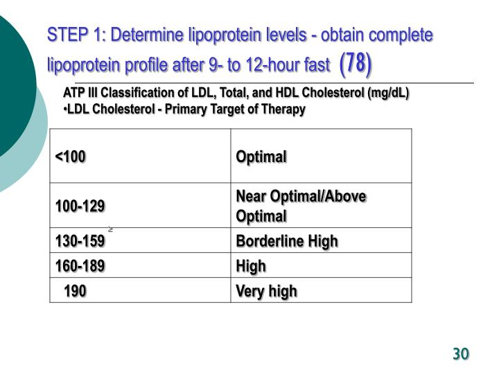 STEP 1: Determine lipoprotein levels - obtain complete lipoprotein profile after 9- to 12-hour fast