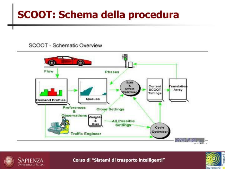 SCOOT: Schema della procedura