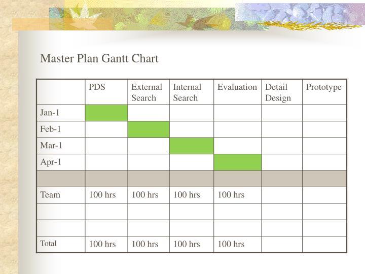 Master Plan Gantt Chart