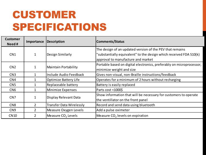 Customer Specifications