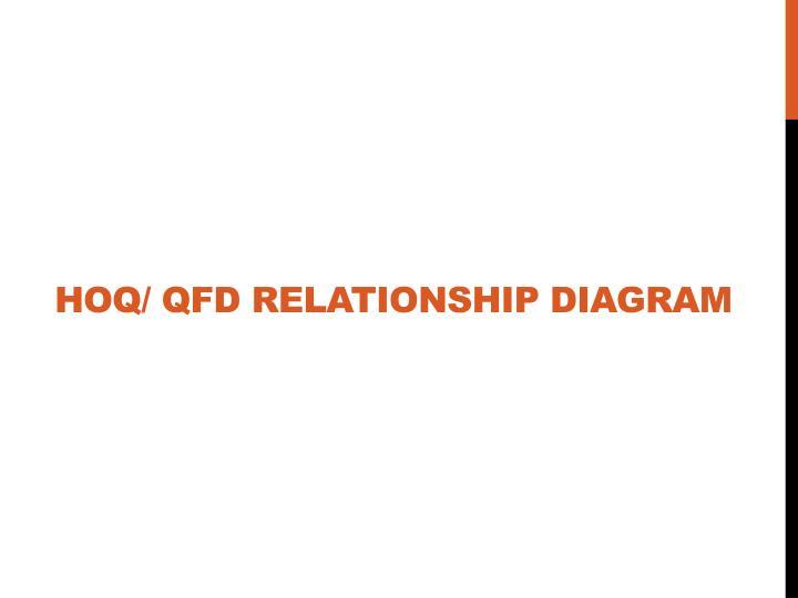 HOQ/ QFD Relationship Diagram