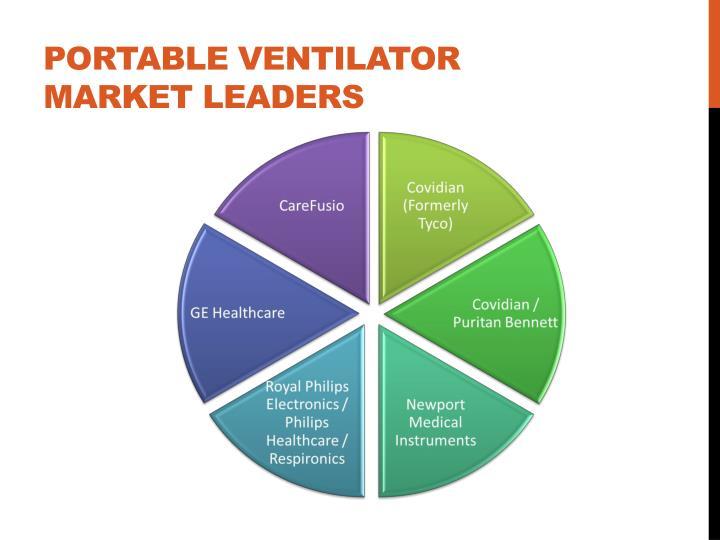 Portable Ventilator Market Leaders