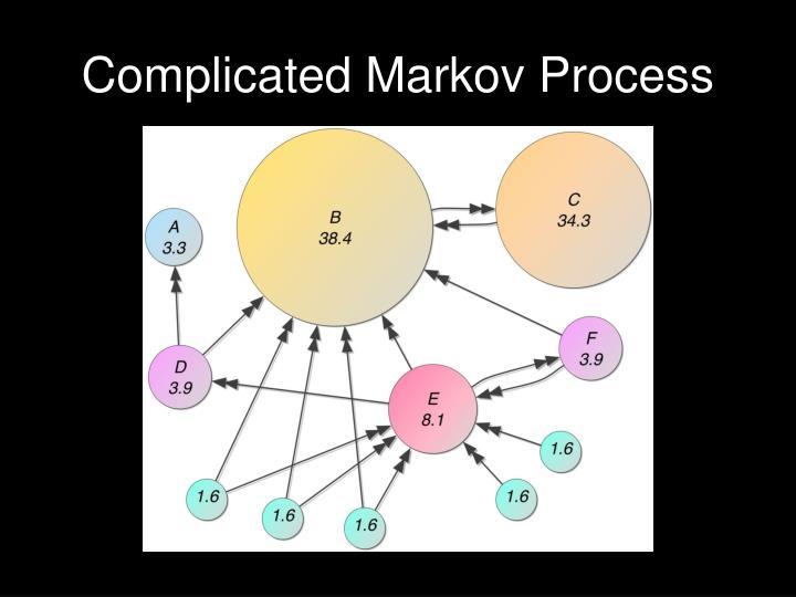 Complicated Markov Process