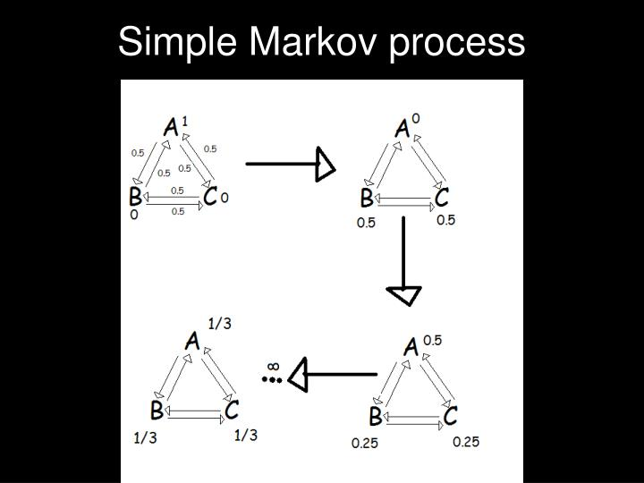 Simple Markov process