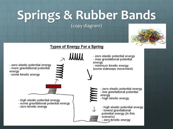 Springs & Rubber Bands