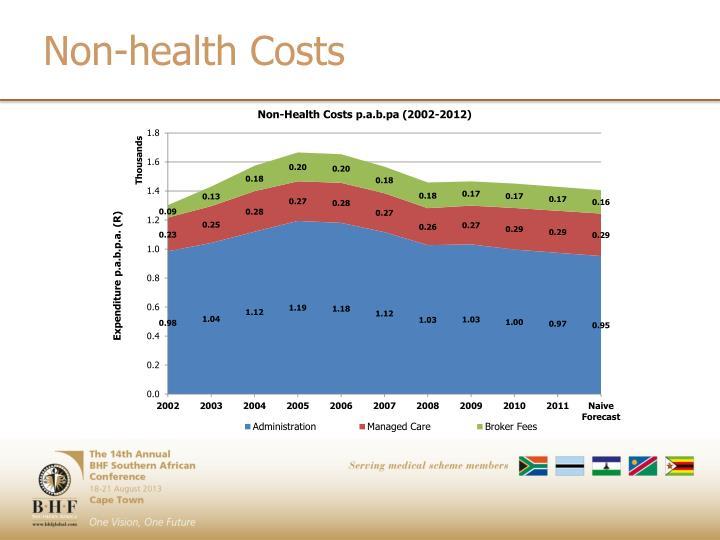 Non-health Costs
