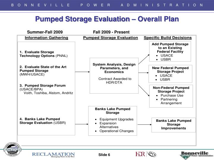 Pumped Storage Evaluation – Overall Plan