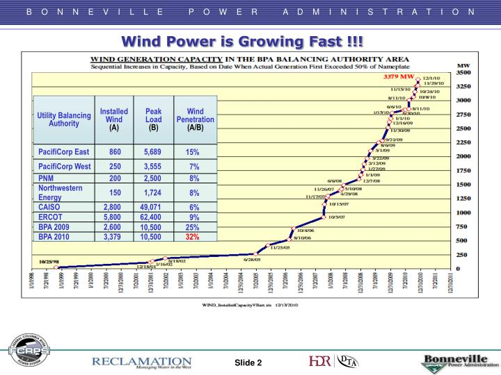 Wind Power is Growing Fast !!!