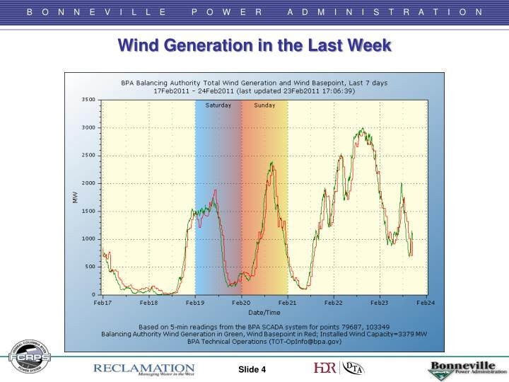 Wind Generation in the Last Week