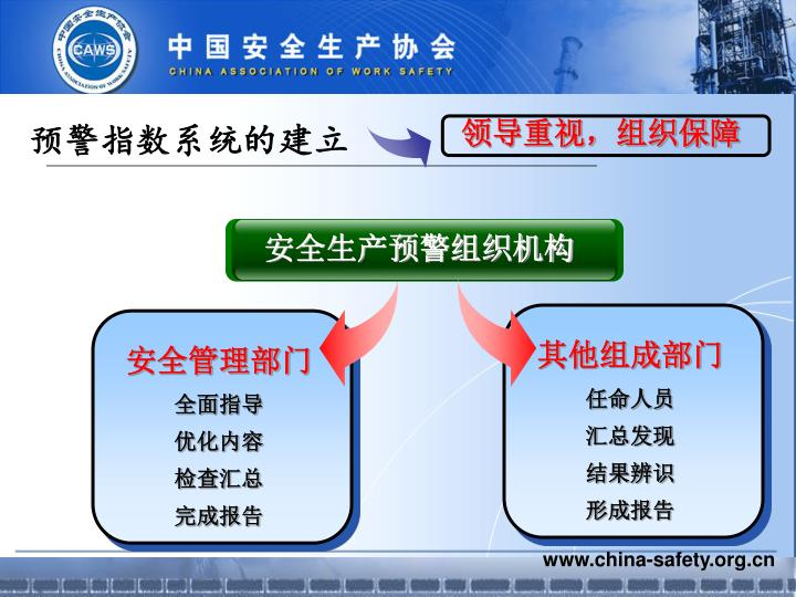 预警指数系统的建立