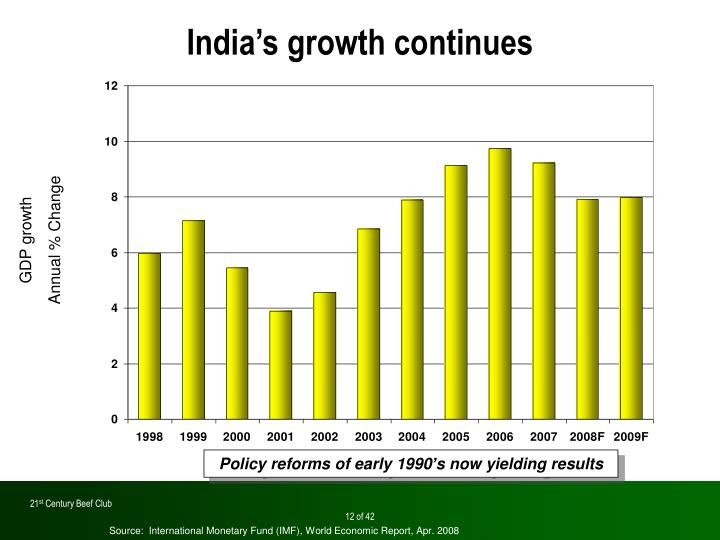 India's growth continues