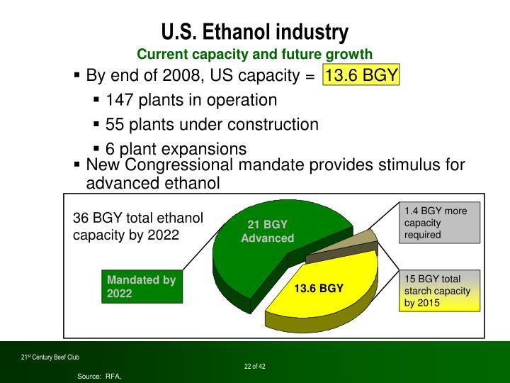U.S. Ethanol industry