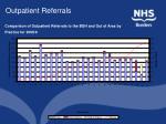 outpatient referrals