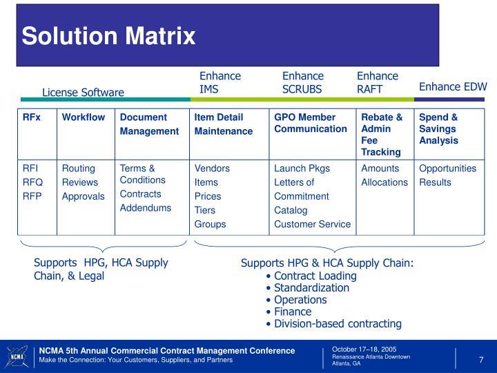 Solution Matrix