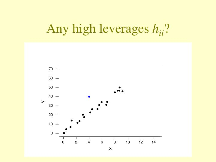 Any high leverages