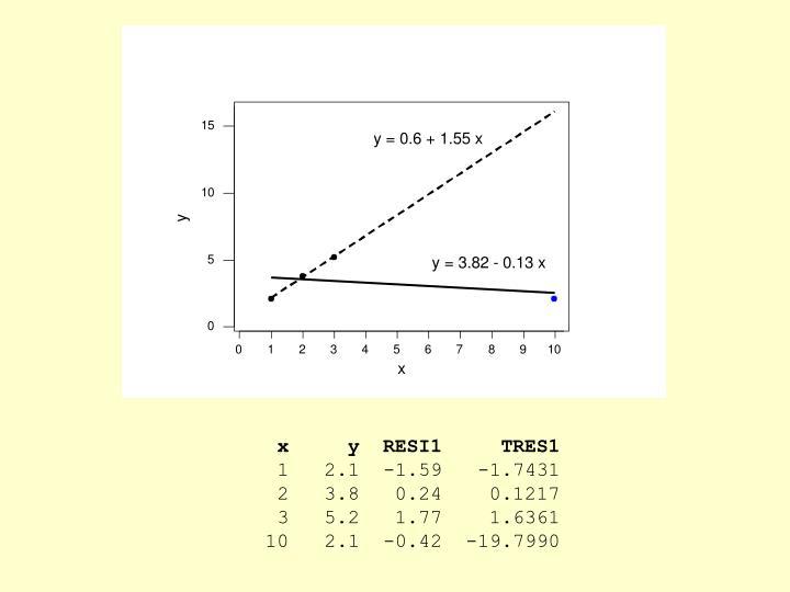 x     y  RESI1     TRES1