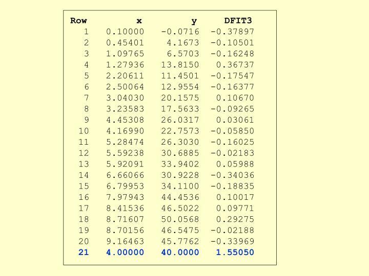 Row         x         y     DFIT3