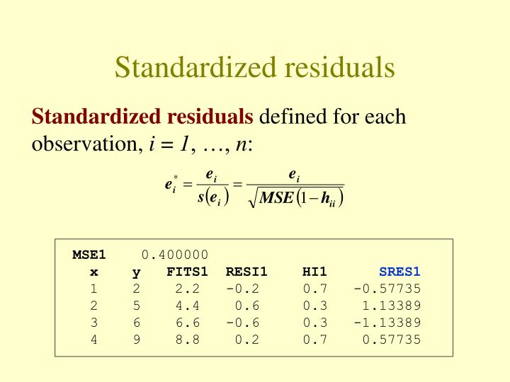 Standardized residuals